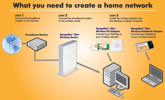 multimedia store computers netgear rangemax premium. Black Bedroom Furniture Sets. Home Design Ideas